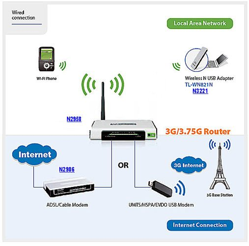 router essay building networks Networking help tools when setting up a network, you will be looking for throughput of data this is the real-time effect of network speed in action.